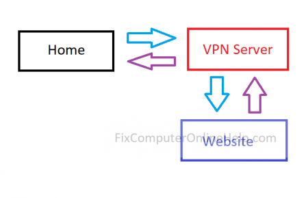Home connect to vpn then to website