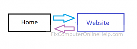 Home direct connection traffic to website