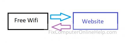 free wifi direct connection traffic to website